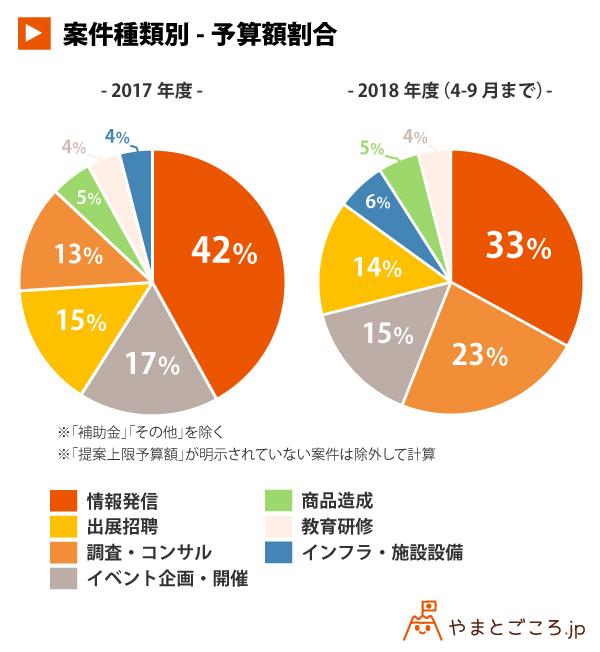 案件種類別-予算額割合_円グラフ