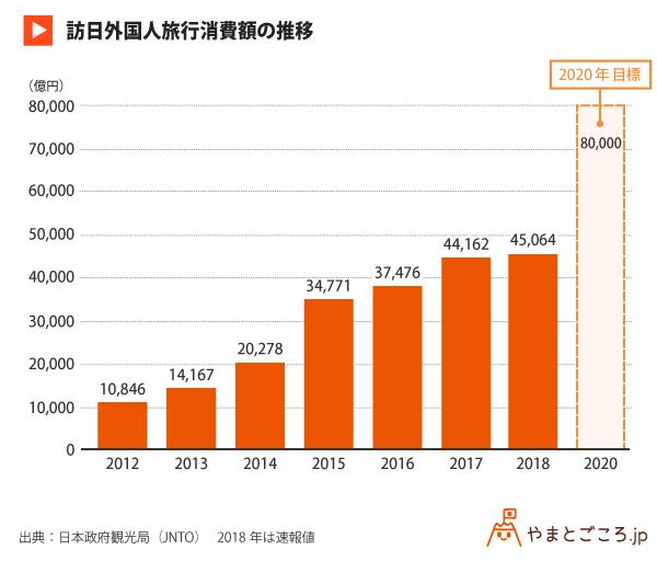 訪日外国人旅行消費額の推移_グラフ