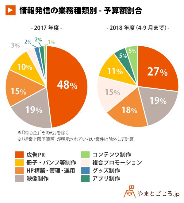 情報発信の業務種類別-予算額割合_円グラフ