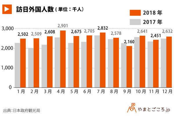 訪日外国人数_グラフ (1)