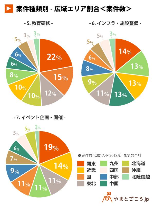 案件種類別-広域エリア割合<案件数>03_円グラフ