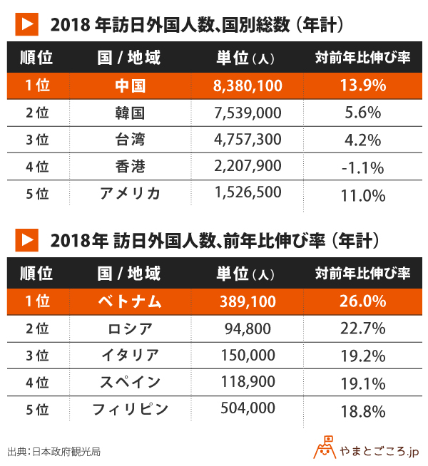 訪日外国人数_年計_表 (1)