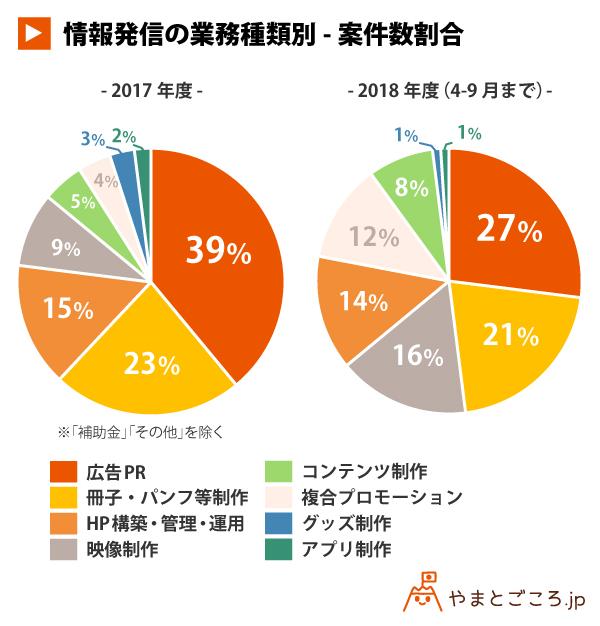 情報発信の業務種類別-案件数割合_円グラフ