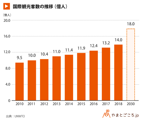 国際観光客数の推移_グラフ