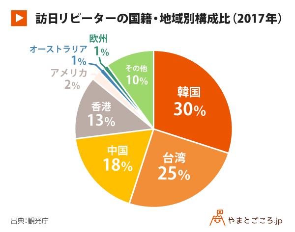訪日リピーターの国籍・地域別構成比(2017年)_グラフ
