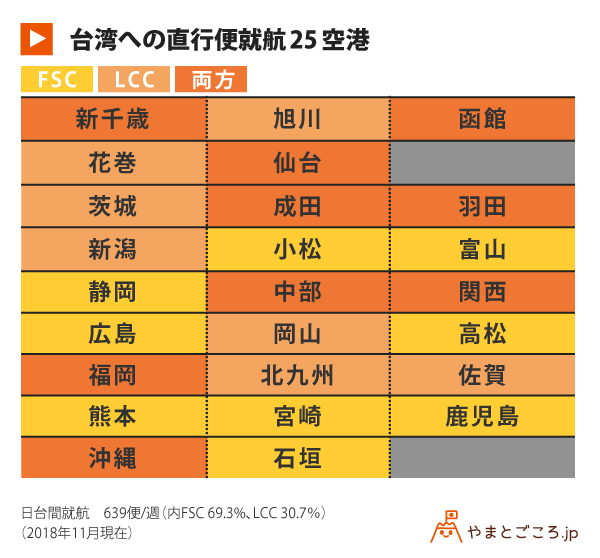 台湾への直行便就航25空港_表02