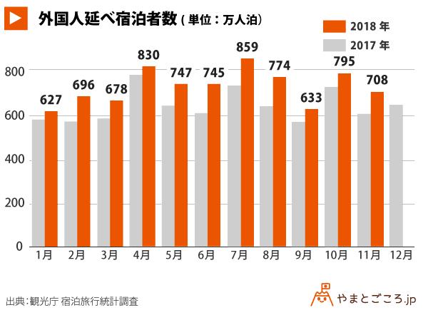外国人延べ宿泊統計_グラフ