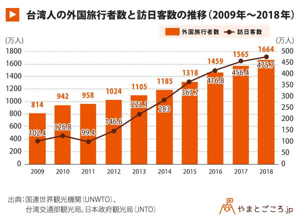 台湾人の外国旅行者数と訪日客数の推移(2009年〜2018年)_グラフ02
