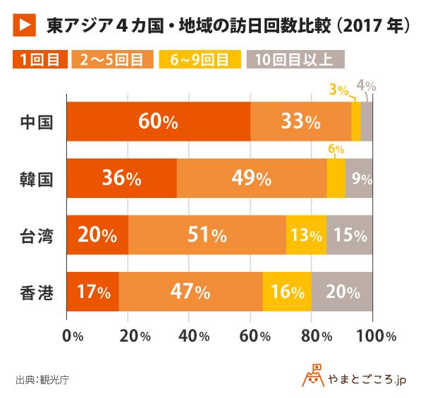 東アジア4カ国・地域の訪日回数比較(2017年)_グラフ
