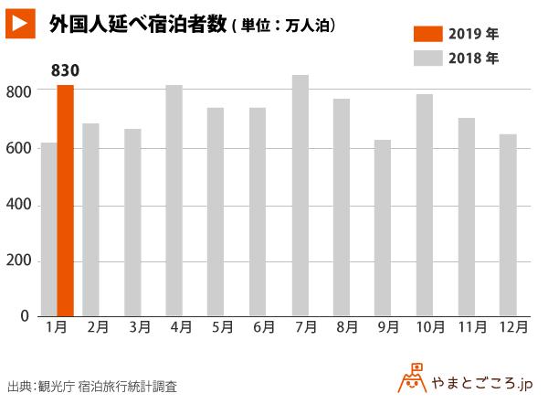 201901-外国人延べ宿泊者数
