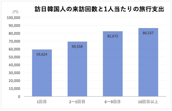 出典:観光庁 訪日外国人消費動向調査2018年