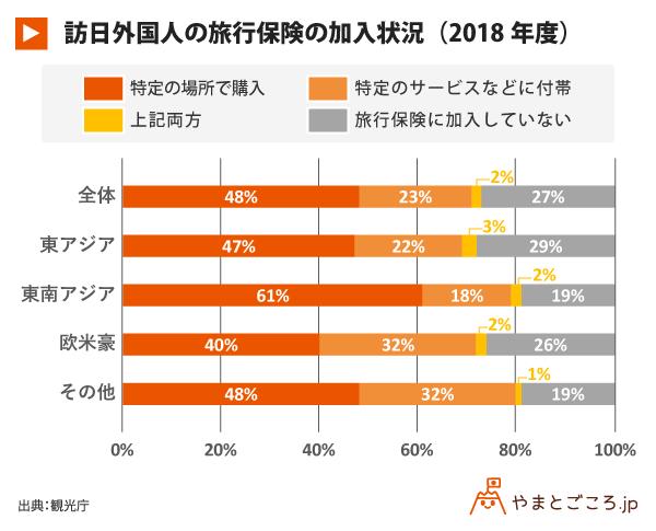 訪日外国人の旅行保険の加入状況(2018年度)
