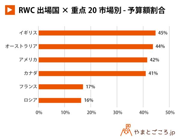 RWC出場国×重点20市場別---予算額割合