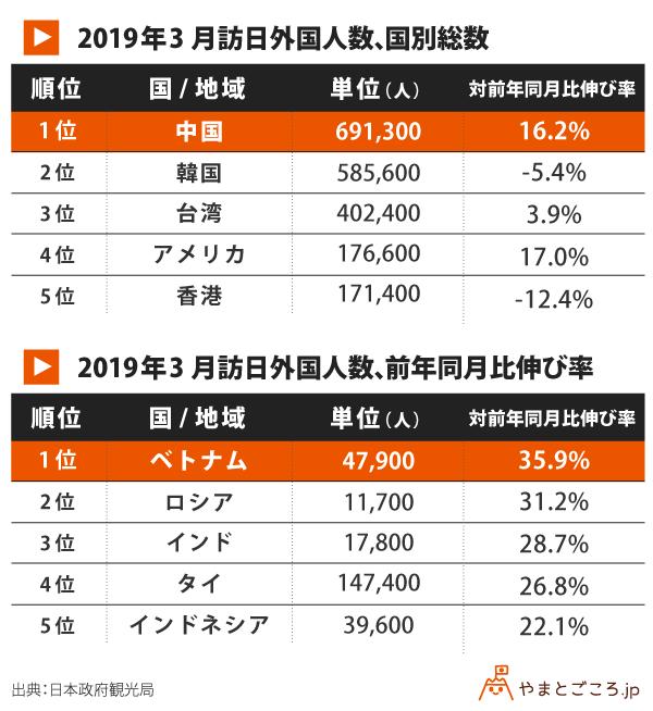 2019年3月訪日外国人数、国別総数、前年月比伸び率-v2