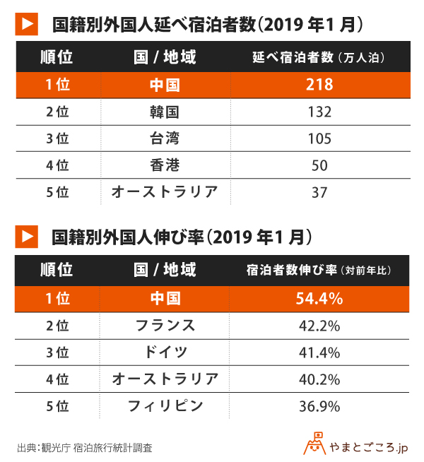 修正版201901-国籍別外国人延べ宿泊者数と伸び率