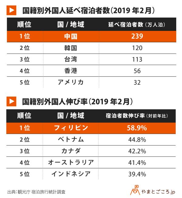 国籍別外国人延べ宿泊者数-伸び率-v2