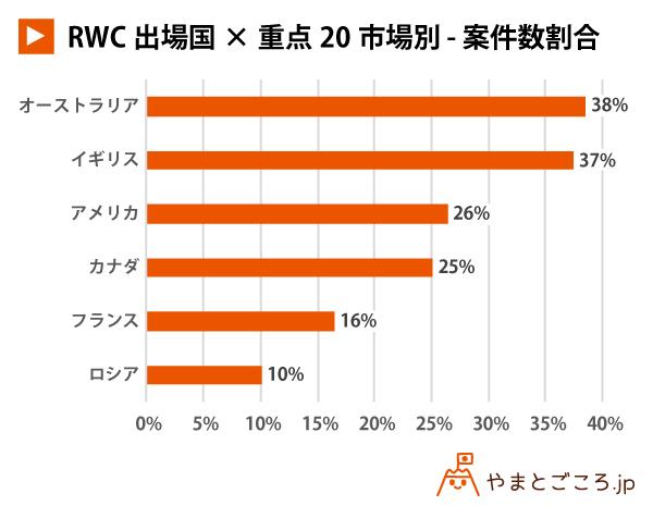 RWC出場国×重点20市場別-予算額割合