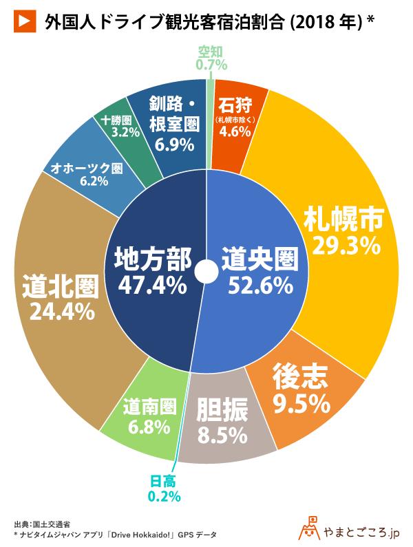 v2-外国人ドライブ観光客宿泊割合(2018年)