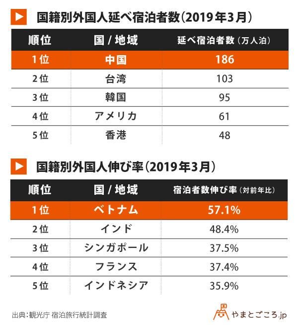 201903-国籍別外国人延べ宿泊者数-国籍別外国人伸び率