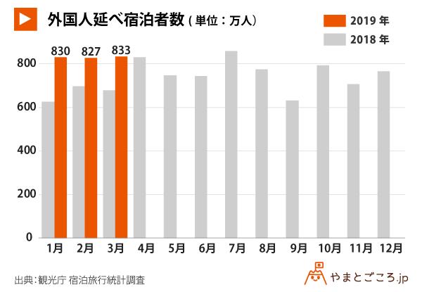 201903-外国人延べ宿泊統計