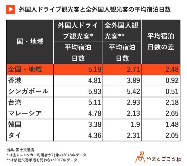 外国人ドライブ観光客と全外国人観光客の平均宿泊日数2