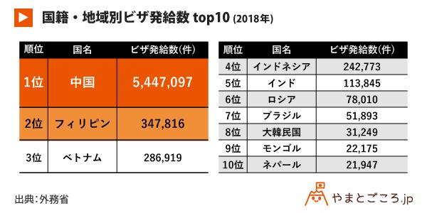 国籍・地域別ビザ発給数top10-(2018年)