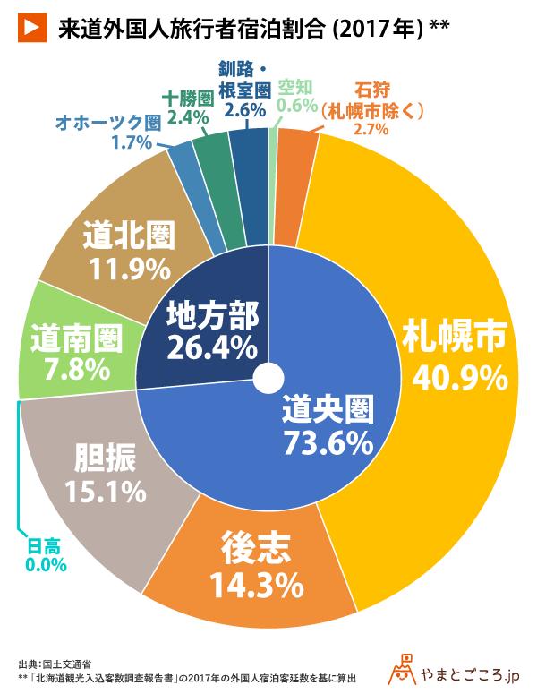 v2-来道外国人旅行者宿泊割合(2017年)