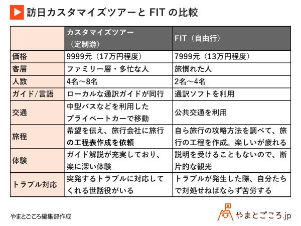 version-2-訪日カスタマイズツアーとFITの比較