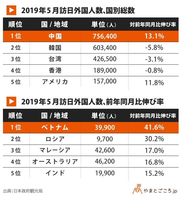 201905-訪日外国人数、国別総数-訪日外国人数、前年同月比伸び率
