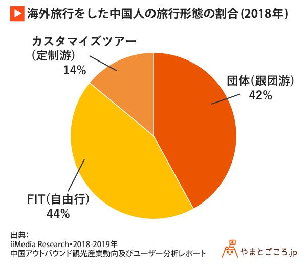 海外旅行をした中国人の旅行形態の割合(2018年)