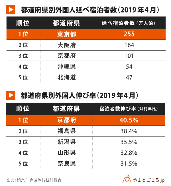 都道府県別外国人延べ宿泊者数と伸び率