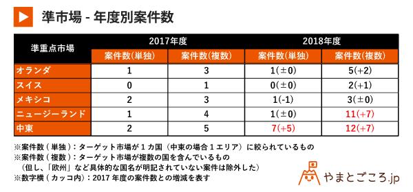 準市場-年度別案件数