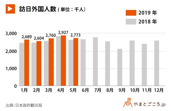 201905-訪日外国人数