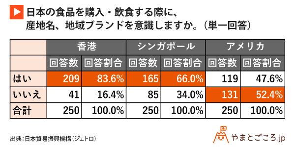 日本の食品を購入・飲食する際に、産地名、地域ブランドを意識しますか。