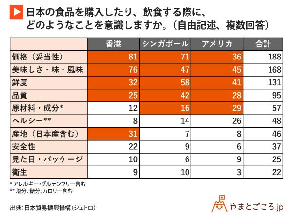 日本の食品を購入したり、飲食する際に、どのようなことを意識しますか。