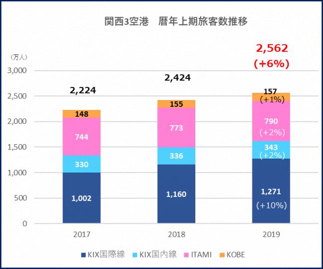 関西3空港_過去3年間の暦年上期旅客数推移