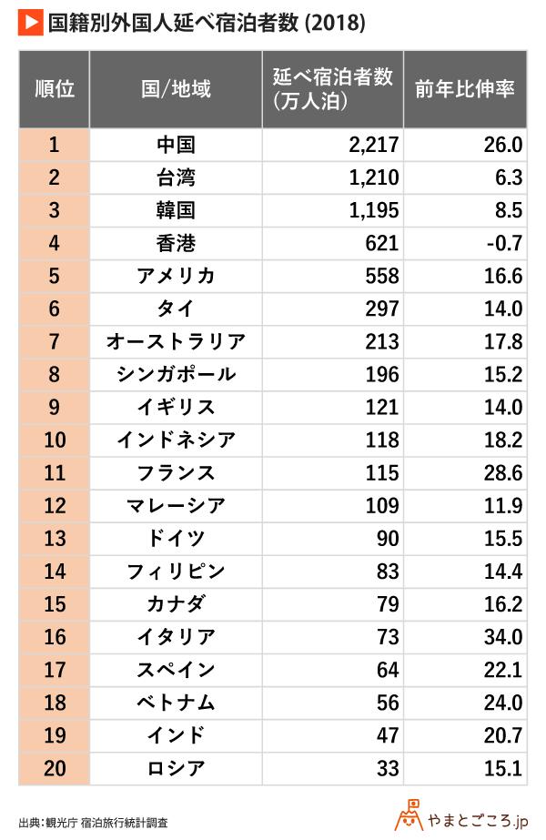 国籍別外国人延べ宿泊者数(2018)_rev