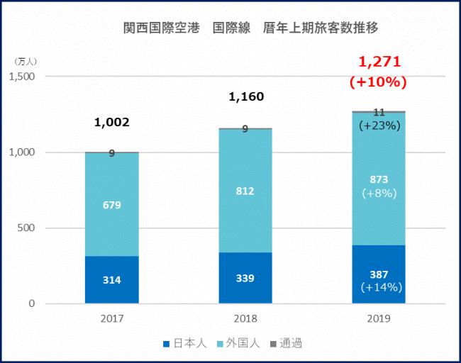 KIX_国際線_過去3年間の暦年上期旅客数推移