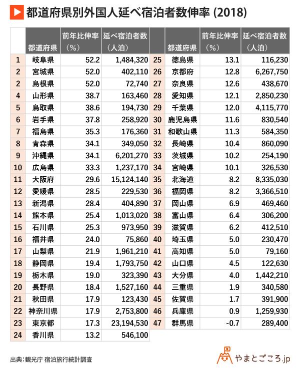 version-2-都道府県別外国人延べ宿泊者数伸率(2018)