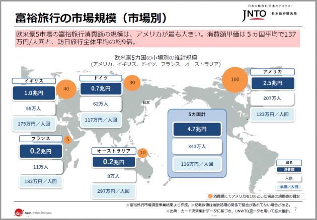 slide7_富裕旅行の市場規模