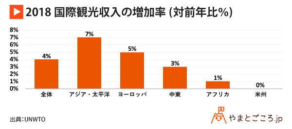 2018国際観光収入の増加率(対前年比%)