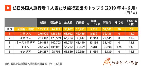 訪日外国人旅行者1人当たり旅行支出のトップ5(2019年4-6月)