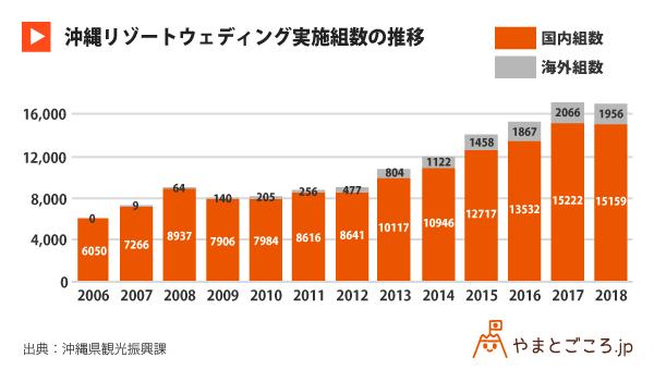 修正版-沖縄リゾートウェディング実施組数の推移