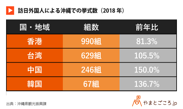 訪日外国人による沖縄での挙式数(2018年)