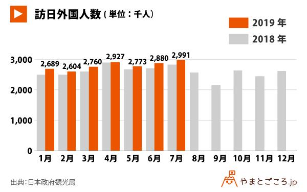 201907-訪日外国人数