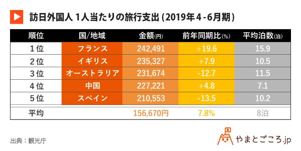 修正版ver1-2-訪日外国人1人当たりの旅行支出(2019年4--6月期)