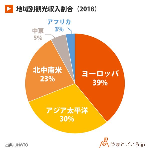地域別観光収入割合(2018)