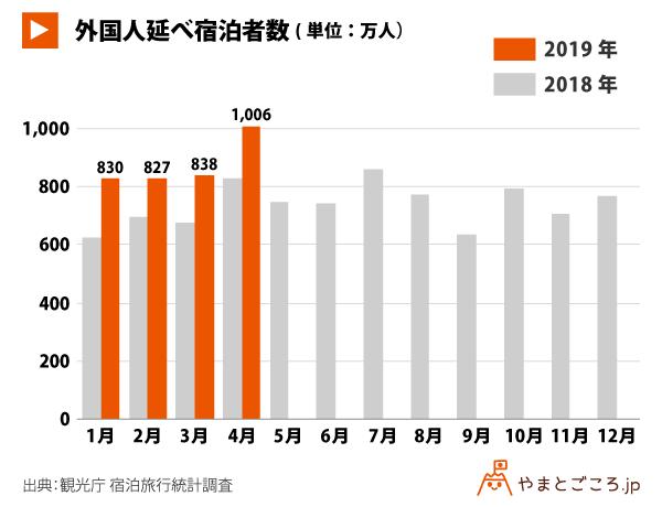出典修正-201904-外国人延べ宿泊者数