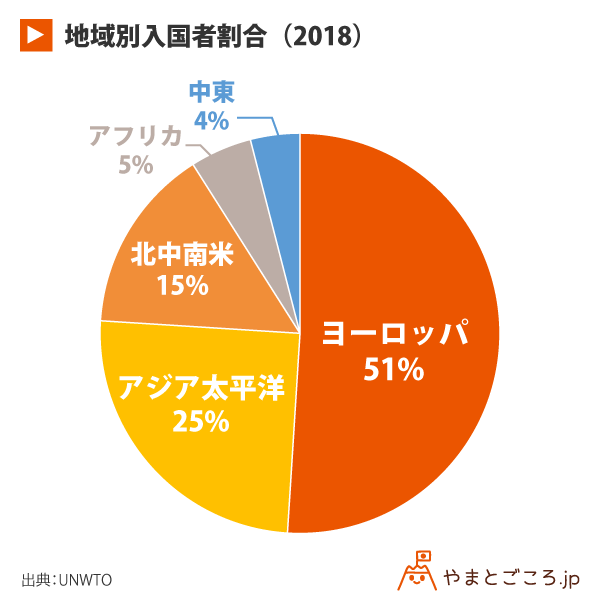 地域別入国者割合(2018)