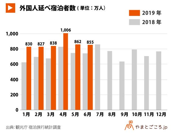 出典変更済-20190903-外国人延べ宿泊者数